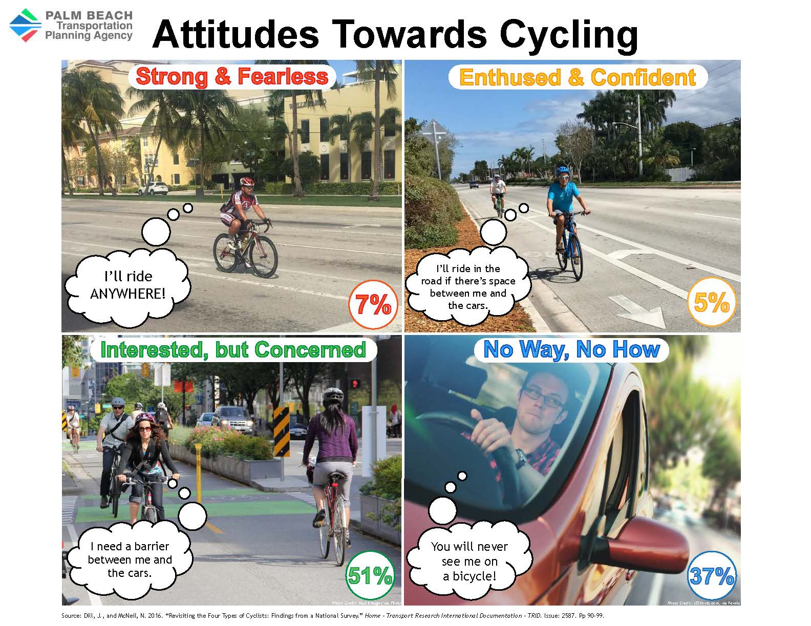 Types of Cyclists Graphic