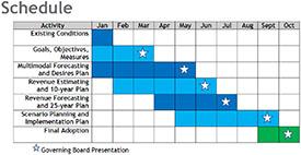 2019 Schedule - 2045 Long Range Transportation Plan (LRTP)