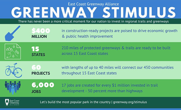 #Greenway Stimulus-East Coast Greenway Alliance